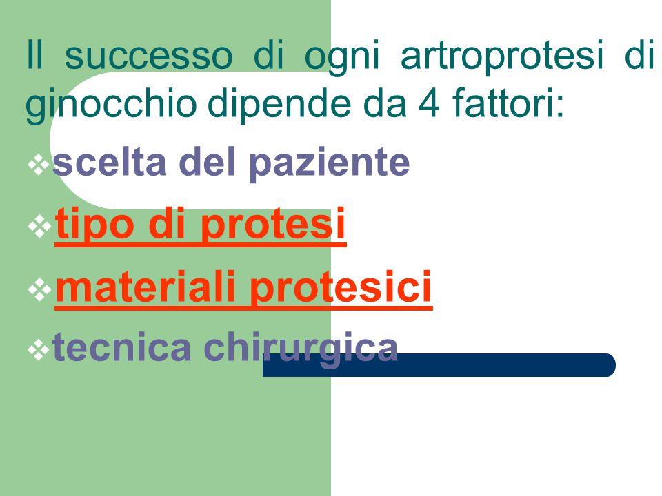 Il successo di ogni artroprotesi di ginocchio dipende da 4 fattori:  scelta del paziente  tipo di protesi  materiali protesici  tecnica chirurgica