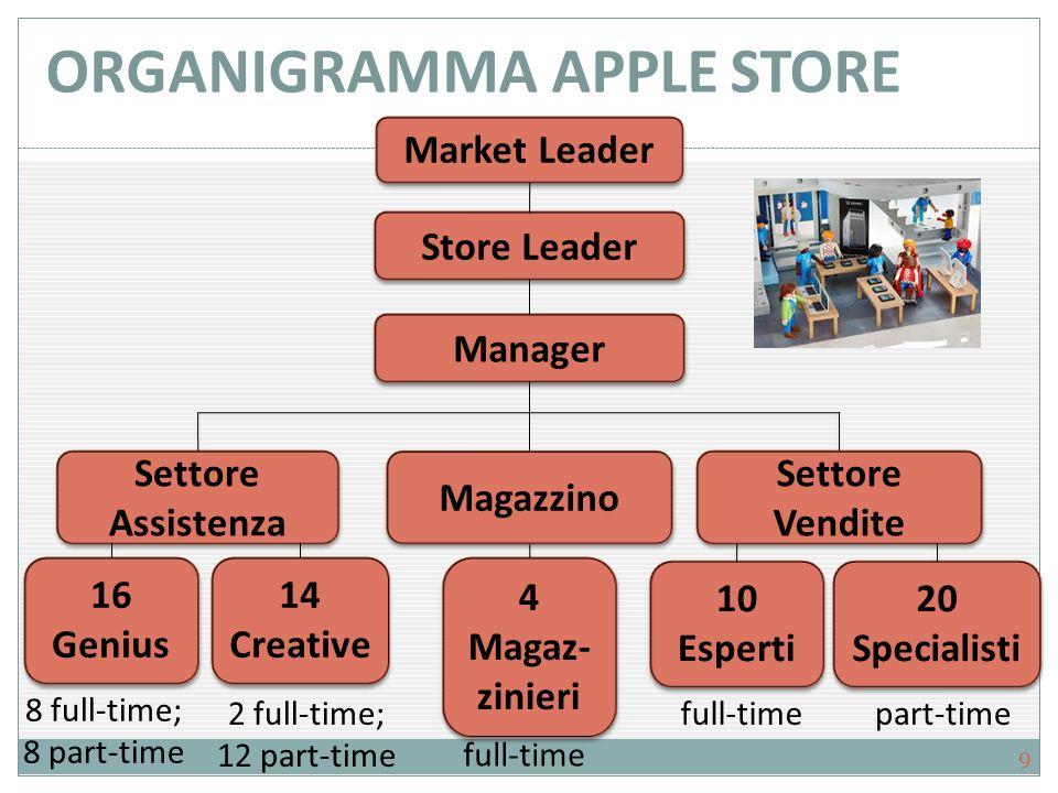 ORGANIGRAMMA APPLE STORE Market Leader Store Leader Settore Assistenza Settore Vendite Manager 16 Genius 16 Genius 14 Creative 14 Creative 10 Esperti