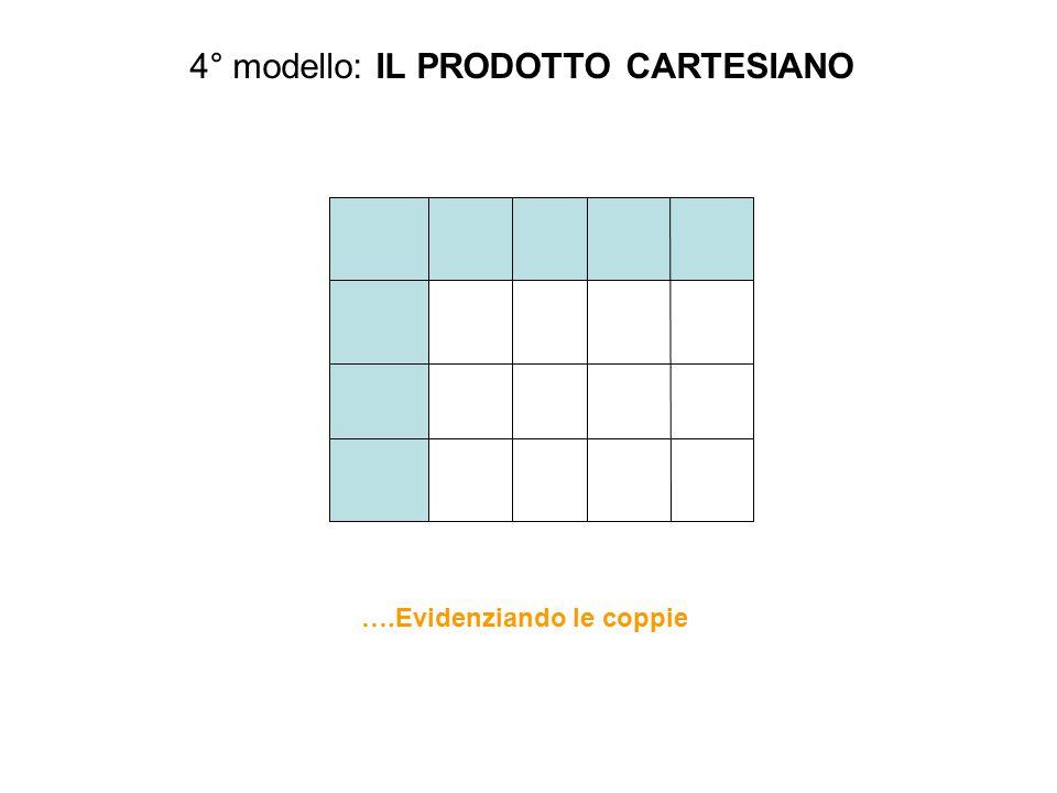 4° modello: IL PRODOTTO CARTESIANO ….Evidenziando le coppie
