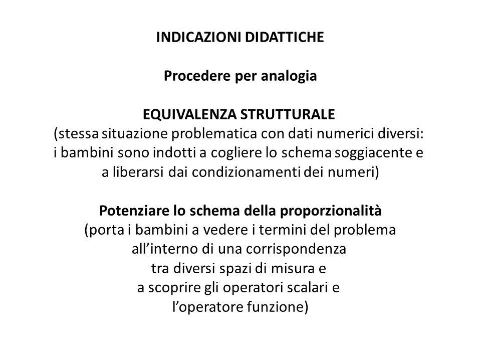 INDICAZIONI DIDATTICHE Procedere per analogia EQUIVALENZA STRUTTURALE (stessa situazione problematica con dati numerici diversi: i bambini sono indott