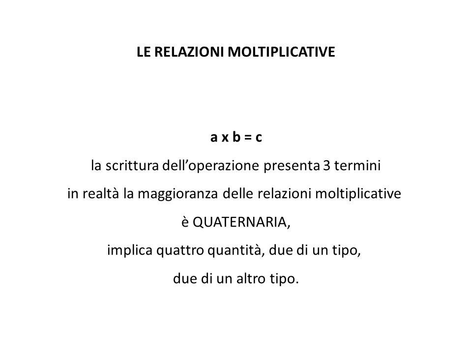LE RELAZIONI MOLTIPLICATIVE a x b = c la scrittura dell'operazione presenta 3 termini in realtà la maggioranza delle relazioni moltiplicative è QUATER