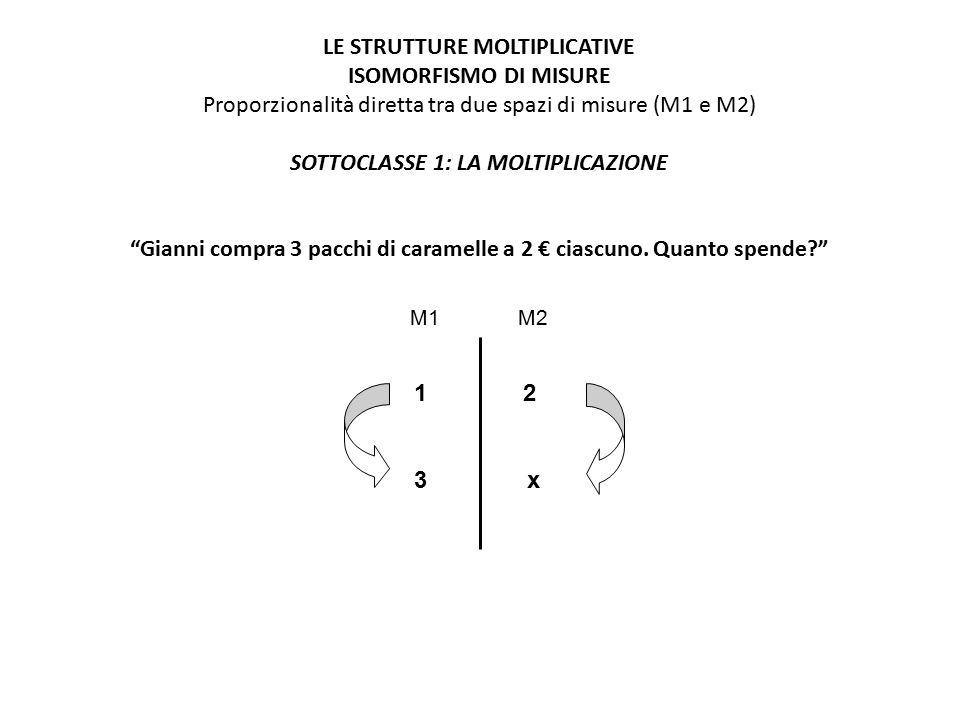 1 2 3 x LE STRUTTURE MOLTIPLICATIVE ISOMORFISMO DI MISURE Proporzionalità diretta tra due spazi di misure (M1 e M2) SOTTOCLASSE 1: LA MOLTIPLICAZIONE