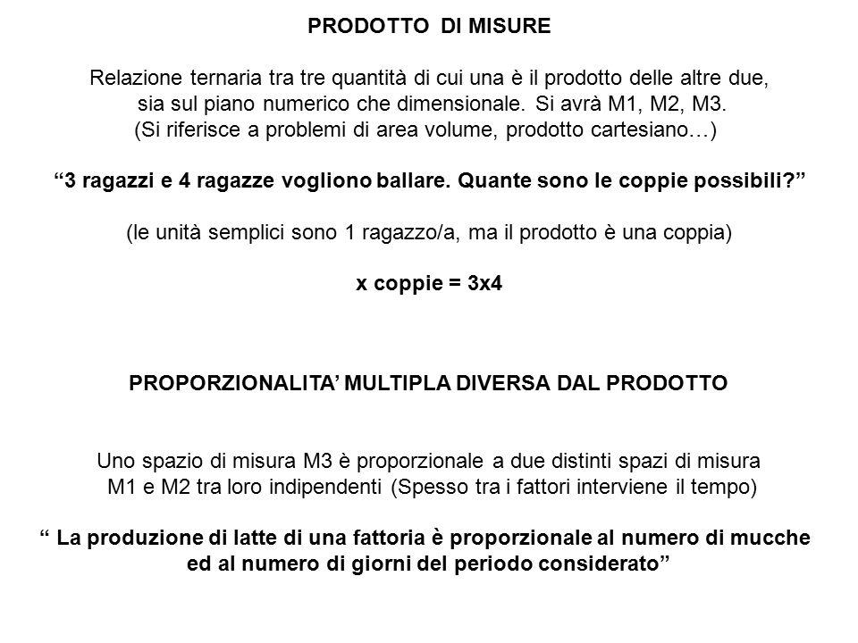 CLASSI DI PROBLEMI 1.