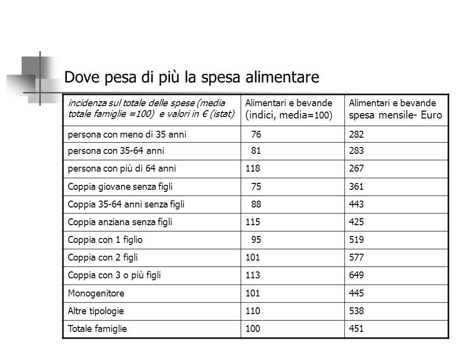 LA SPESA ALIMENTARE PER TIPO DI FAMIGLIA L'incidenza della spesa alimentare sul totale della spesa varia molto a seconda della tipologia familiare. Po