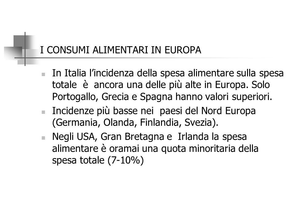 Dove pesa di più la spesa alimentare incidenza sul totale delle spese (media totale famiglie =100) e valori in € (istat) Alimentari e bevande (indici,