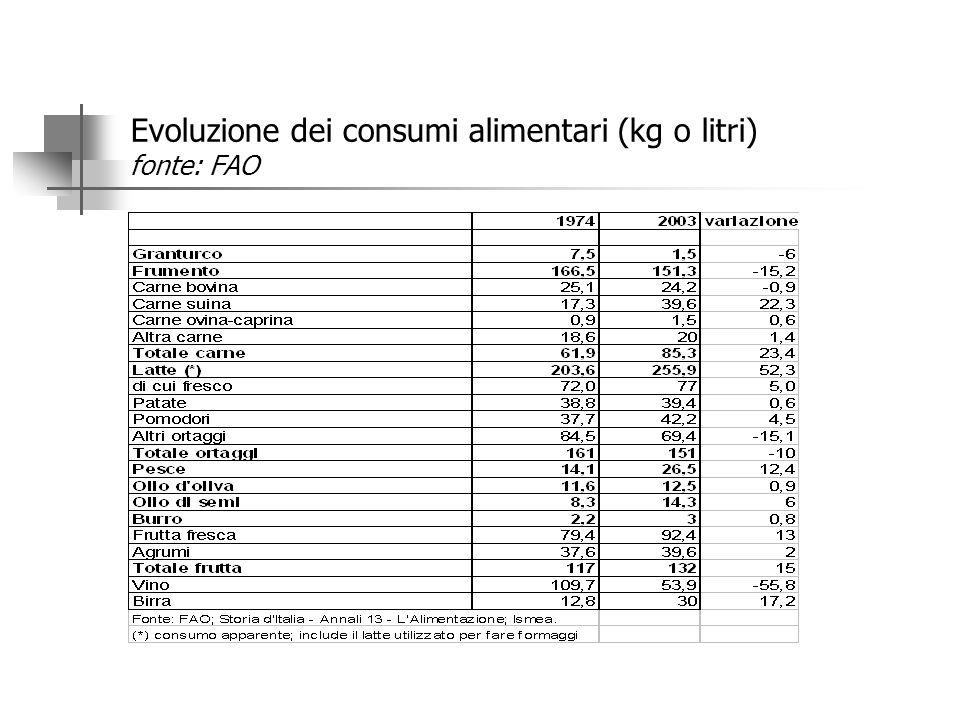 UNA DIETA SEMPRE MENO MEDITERRANEA: MENO PANE E PASTA E PIU' GRASSI Il consumo pro-capite di grano è diminuito dal 1974 ad oggi del 9,1% (da 166 a 151