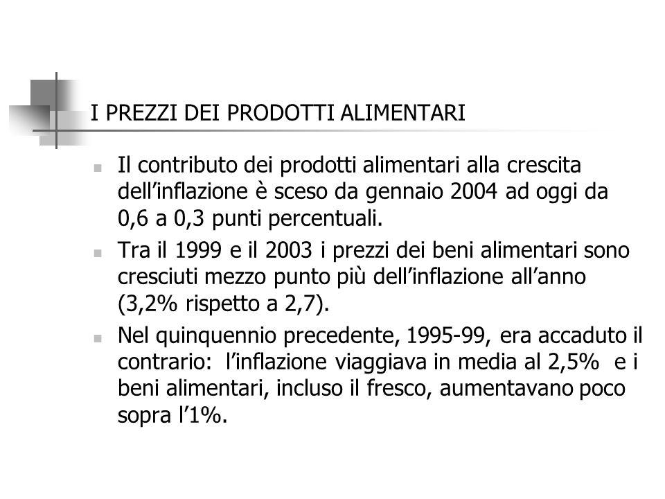 Indici spesa media mensile per i principali prodotti alimentari