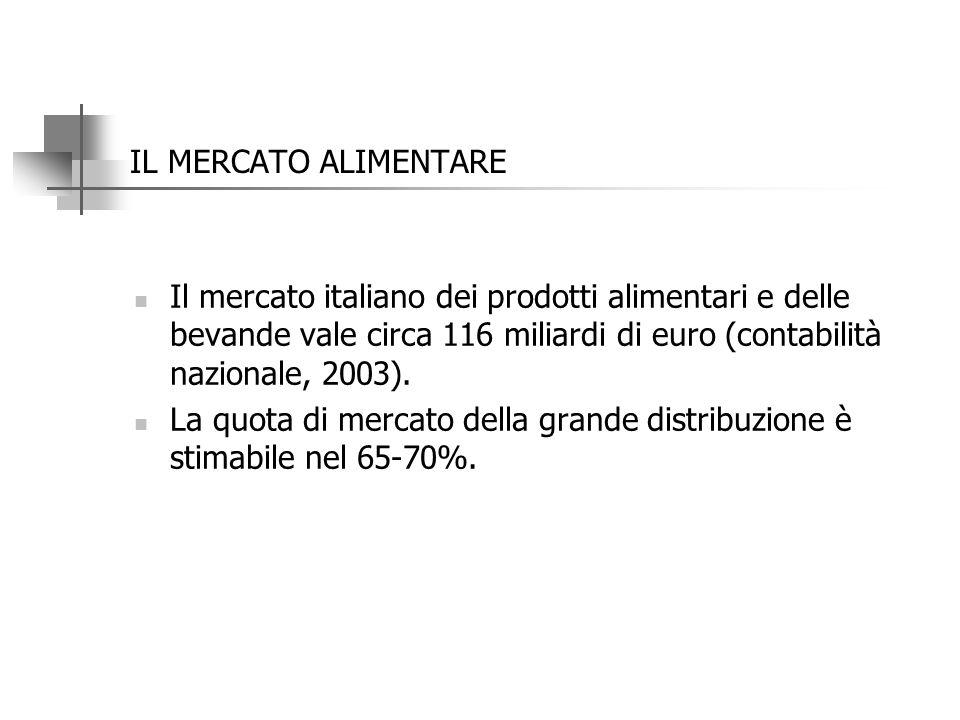 IL MERCATO ALIMENTARE Il mercato italiano dei prodotti alimentari e delle bevande vale circa 116 miliardi di euro (contabilità nazionale, 2003).