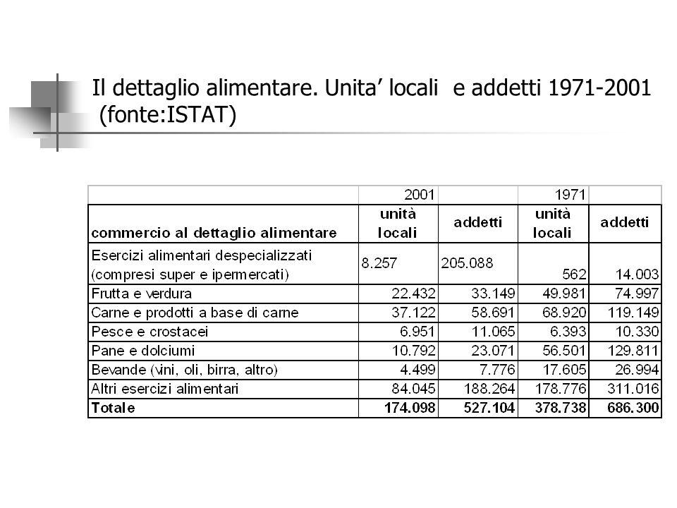 LE IMPRESE DEL COMMERCIO ALIMENTARE Il numero di addetti nel commercio al dettaglio alimentare è sceso di 160 mila unità nel periodo 1974-2002. Tale e
