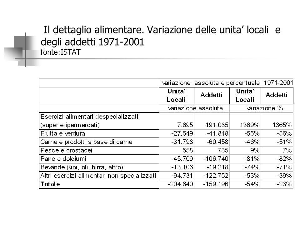 Il dettaglio alimentare. Unita' locali e addetti 1971-2001 (fonte:ISTAT)