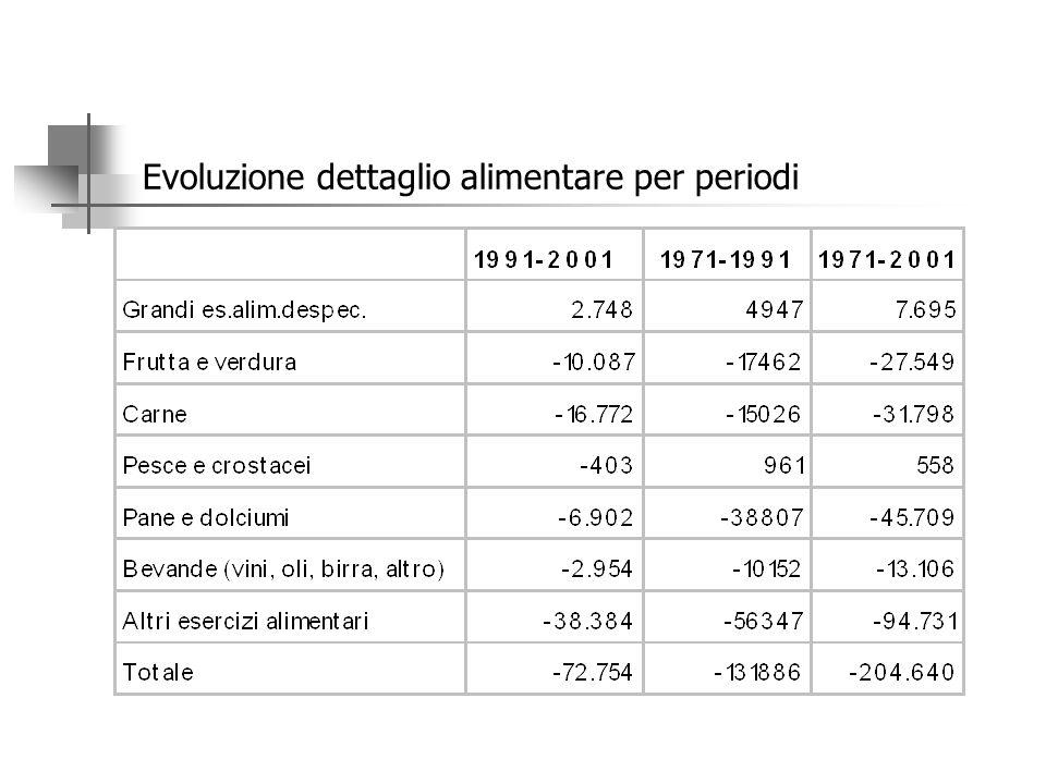 Il dettaglio alimentare. Variazione delle unita' locali e degli addetti 1971-2001 fonte:ISTAT