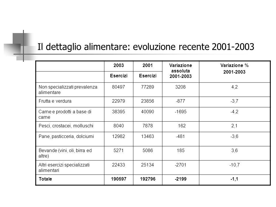 Il dettaglio alimentare. Composizione per tipologia di esercizio, 1971-2001.