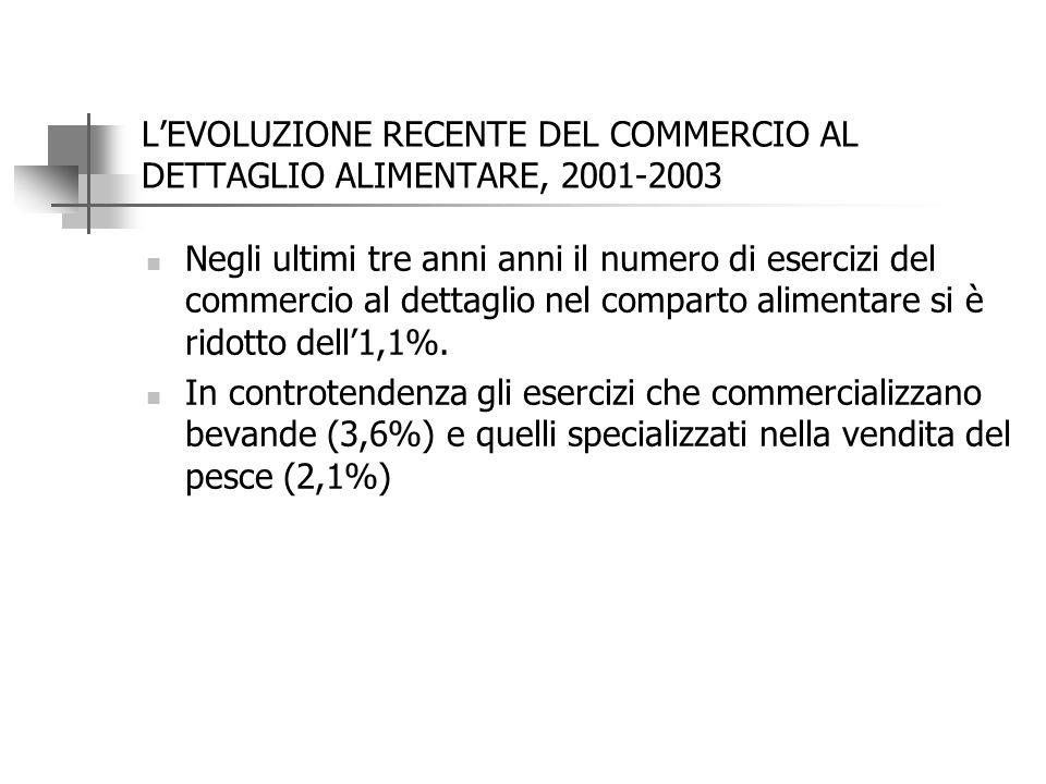 Il dettaglio alimentare: evoluzione recente 2001-2003 20032001Variazione assoluta 2001-2003 Variazione % 2001-2003 Esercizi Non specializzati prevalen