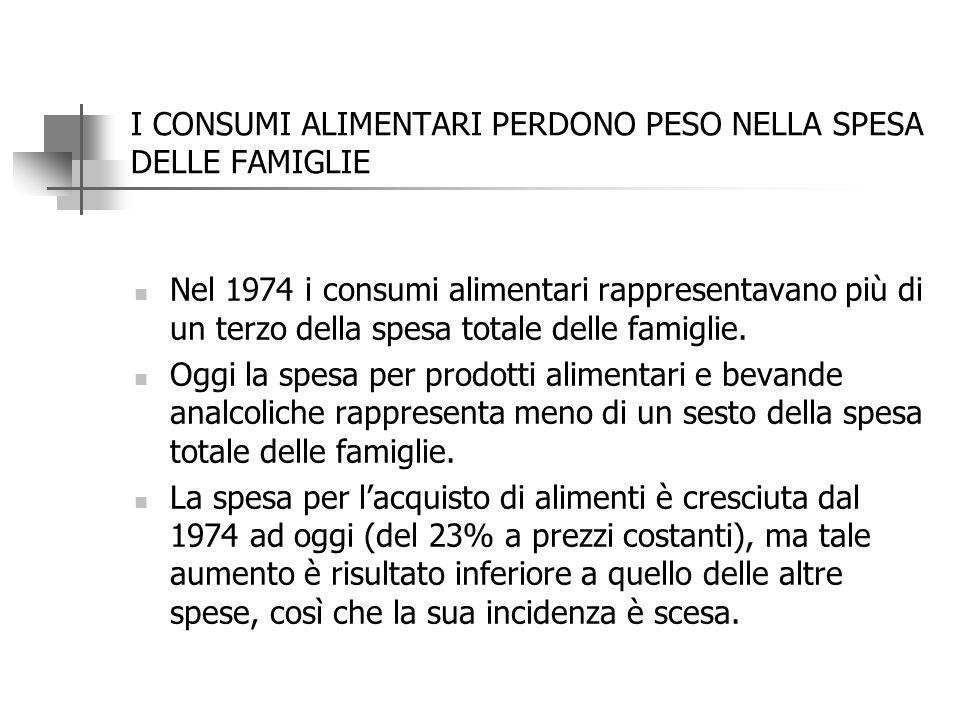 I CONSUMI ALIMENTARI PERDONO PESO NELLA SPESA DELLE FAMIGLIE Nel 1974 i consumi alimentari rappresentavano più di un terzo della spesa totale delle famiglie.