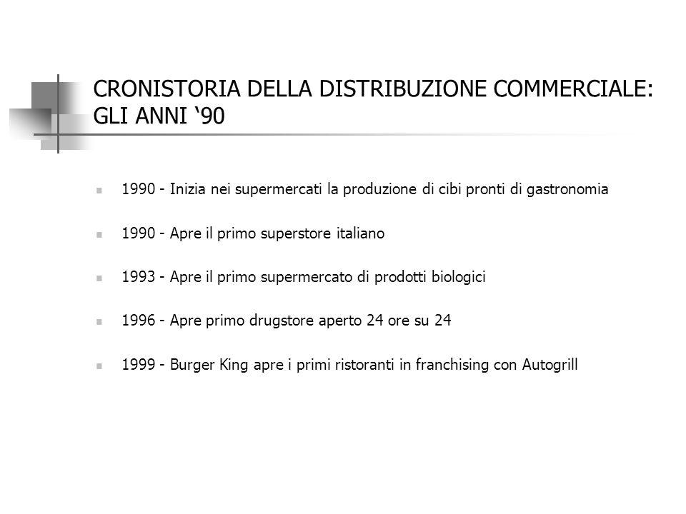 CRONISTORIA DELLA DISTRIBUZIONE COMMERCIALE: GLI ANNI '80 1982 - Viene per la prima volta introdotto l'orario continuato in alcuni supermercati 1985 -