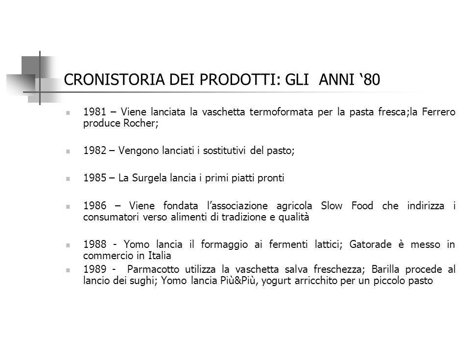CRONISTORIA DEI PRODOTTI : GLI ANNI '70 1974 – Viene lanciato da Ferrero il Kinder Sorpresa; nasce l'olio dietetico di mais e girasole Misura 1975 --