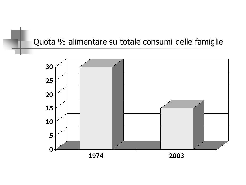 I CONSUMI ALIMENTARI PERDONO PESO NELLA SPESA DELLE FAMIGLIE Nel 1974 i consumi alimentari rappresentavano più di un terzo della spesa totale delle fa