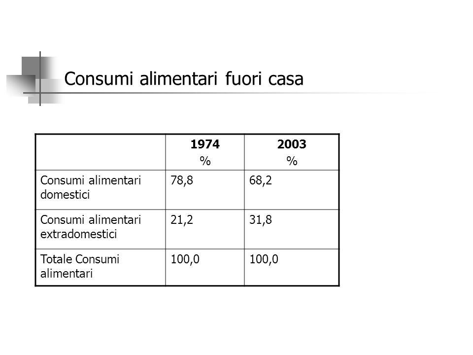 Consumi alimentari fuori casa 1974 % 2003 % Consumi alimentari domestici 78,868,2 Consumi alimentari extradomestici 21,231,8 Totale Consumi alimentari 100,0