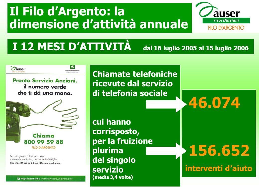Il Filo d'Argento: la dimensione d'attività annuale Chiamate telefoniche ricevute dal servizio di telefonia sociale cui hanno corrisposto, per la fruizione plurima del singolo servizio (media 3,4 volte) I 12 MESI D'ATTIVITÀ dal 16 luglio 2005 al 15 luglio 2006 46.074 156.652 interventi d'aiuto