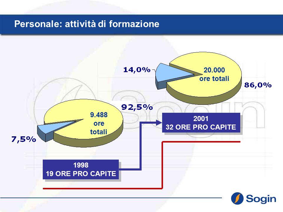 20.000 ore totali Personale: attività di formazione 9.488 ore totali 1998 19 ORE PRO CAPITE 2001 32 ORE PRO CAPITE
