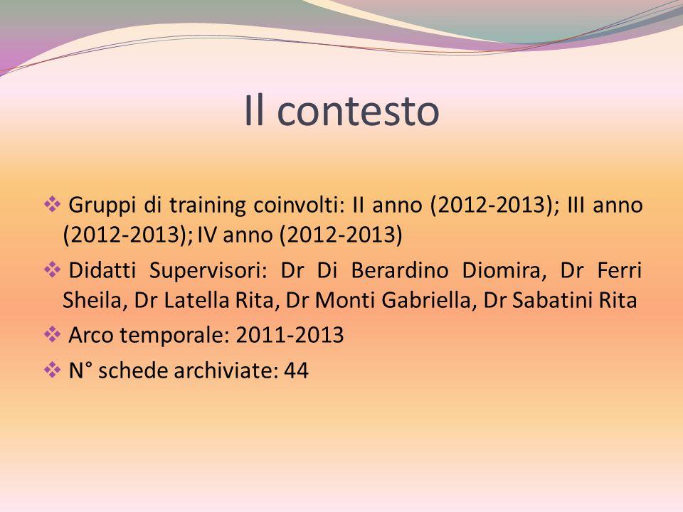 Il contesto  Gruppi di training coinvolti: II anno (2012-2013); III anno (2012-2013); IV anno (2012-2013)  Didatti Supervisori: Dr Di Berardino Diom