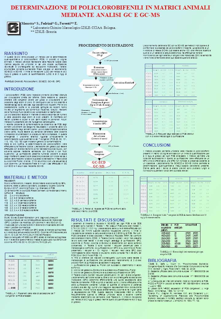 RIASSUNTO In questo lavoro viene proposto un metodo per la determinazione quali-quantitativa di policlorobifenili (PCB) in prodotti di origine animale.
