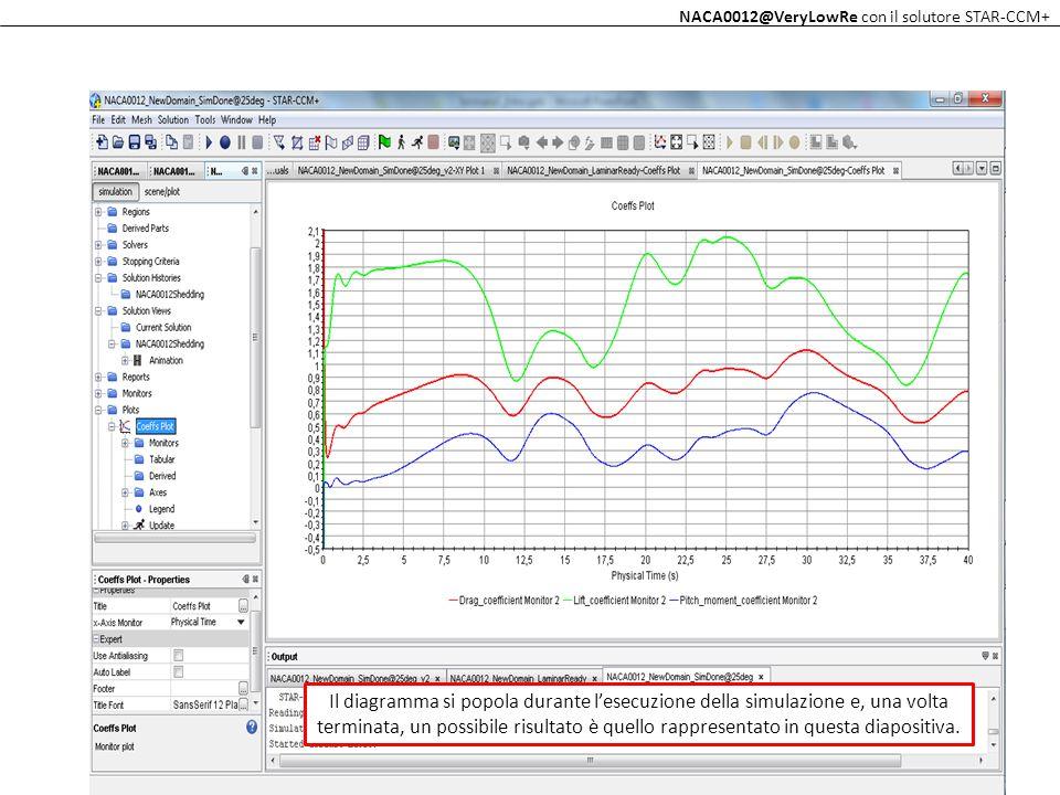 Il diagramma si popola durante l'esecuzione della simulazione e, una volta terminata, un possibile risultato è quello rappresentato in questa diaposit