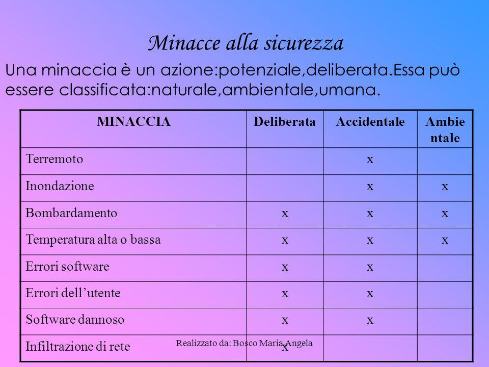 Realizzato da: Bosco Maria Angela Obbiettivi di sicurezza Gli obbiettivi di sicurezza, sono il grado di protezione che si intende attuare per i beni in termini di:  Disponibilità  Integrità  Riservatezza I beni si classificano in categorie e ad ognuno di essi si assegna il tipo di sicurezza:  Per le password e i numeri di identificazione che riguarda la sicurezza è la riservatezza  Per le informazioni pubblicate sul sito web è la disponibilità e l'integrità.