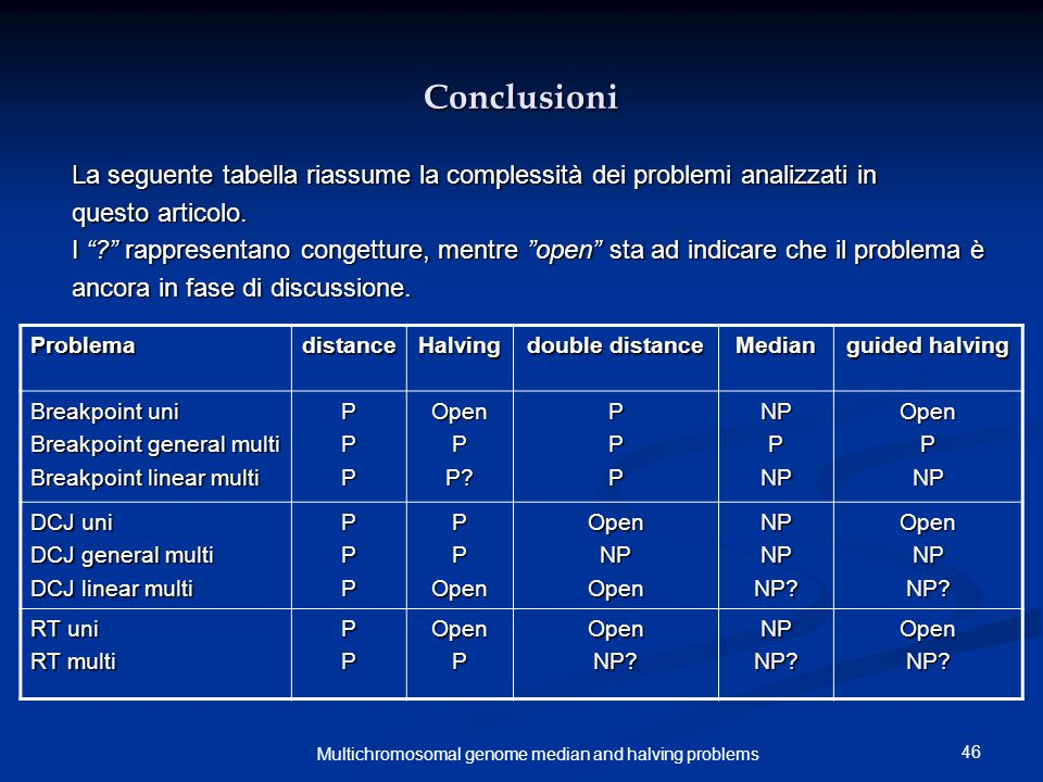46 Multichromosomal genome median and halving problems Conclusioni La seguente tabella riassume la complessità dei problemi analizzati in questo artic