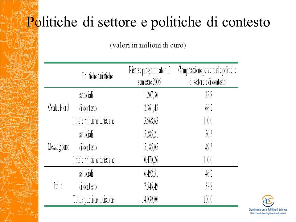 Le politiche territoriali per la valorizzazione turistica nel 2000-2006 Alle risorse del QCS si sono aggiunte le risorse aggiuntive nazionali: nel Mezzogiorno tra il 2000 e il 2005 sono state programmate per le politiche turistiche risorse finanziarie per circa 10 miliardi di euro nel Mezzogiorno (7 miliardi di risorse comunitarie, circa il 25% del QCS)