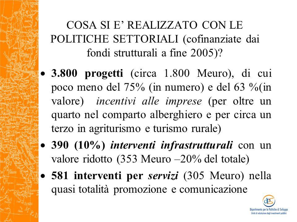Politiche di settore e politiche di contesto (valori in milioni di euro)