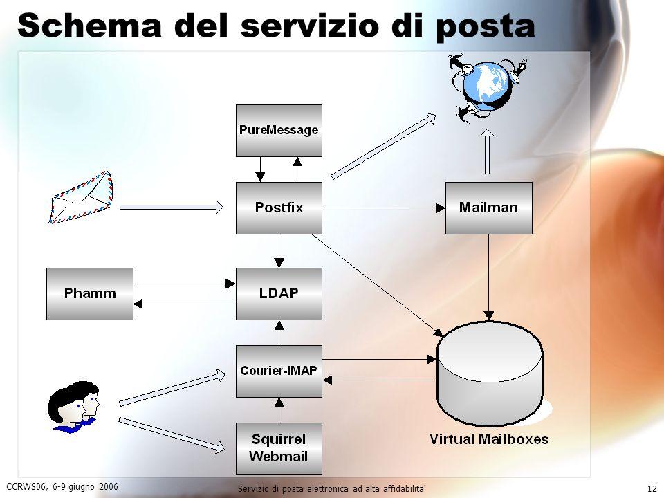 CCRWS06, 6-9 giugno 2006 Servizio di posta elettronica ad alta affidabilita 12 Schema del servizio di posta
