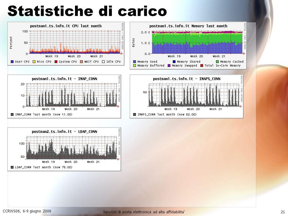 CCRWS06, 6-9 giugno 2006 Servizio di posta elettronica ad alta affidabilita 21 Statistiche di carico
