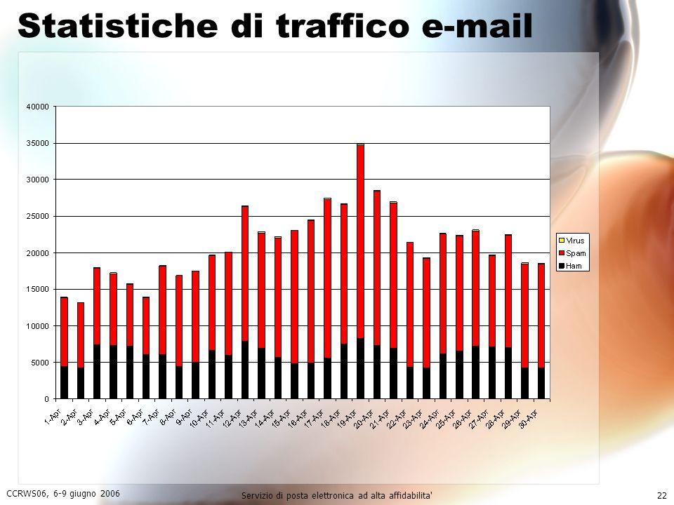 CCRWS06, 6-9 giugno 2006 Servizio di posta elettronica ad alta affidabilita 22 Statistiche di traffico e-mail