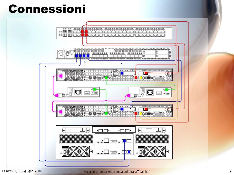 CCRWS06, 6-9 giugno 2006 Servizio di posta elettronica ad alta affidabilita 5 Connessioni