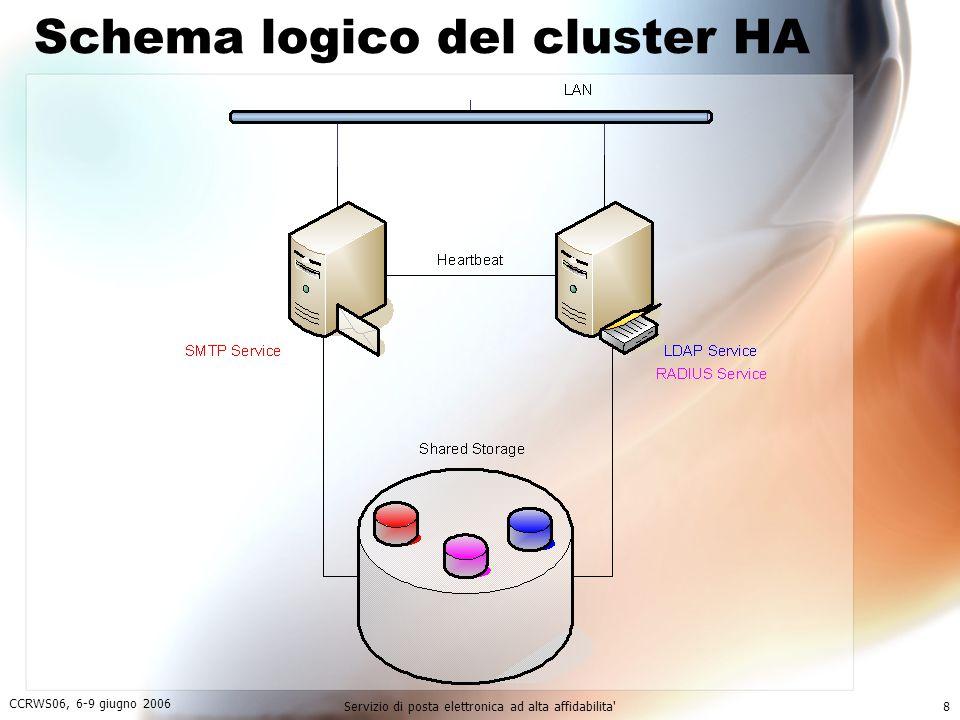 CCRWS06, 6-9 giugno 2006 Servizio di posta elettronica ad alta affidabilita 8 Schema logico del cluster HA