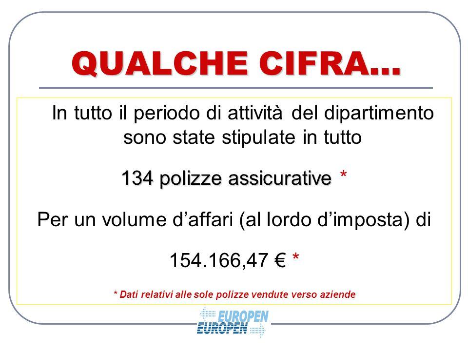 QUALCHE CIFRA… In tutto il periodo di attività del dipartimento sono state stipulate in tutto 134 polizze assicurative 134 polizze assicurative * Per un volume d'affari (al lordo d'imposta) di 154.166,47 € * * Dati relativi alle sole polizze vendute verso aziende