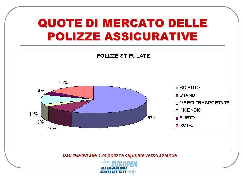 QUOTE DI MERCATO DELLE POLIZZE ASSICURATIVE Dati relativi alle 134 polizze stipulate verso aziende