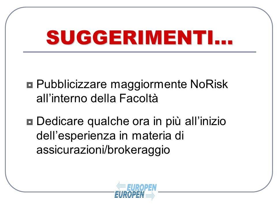 SUGGERIMENTI…  Pubblicizzare maggiormente NoRisk all'interno della Facoltà  Dedicare qualche ora in più all'inizio dell'esperienza in materia di assicurazioni/brokeraggio