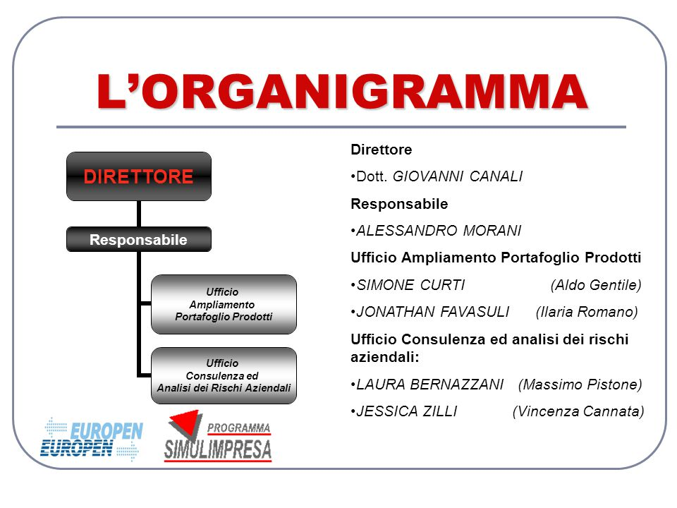 L'ORGANIGRAMMA DIRETTORE Responsabile Ufficio Ampliamento Portafoglio Prodotti Ufficio Consulenza ed Analisi dei Rischi Aziendali Direttore Dott. GIOV