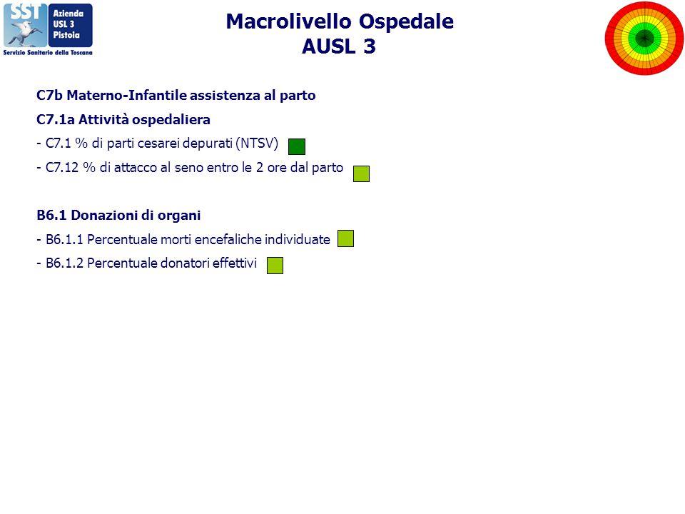 C7b Materno-Infantile assistenza al parto C7.1a Attività ospedaliera - C7.1 % di parti cesarei depurati (NTSV) - C7.12 % di attacco al seno entro le 2 ore dal parto B6.1 Donazioni di organi - B6.1.1 Percentuale morti encefaliche individuate - B6.1.2 Percentuale donatori effettivi Macrolivello Ospedale AUSL 3