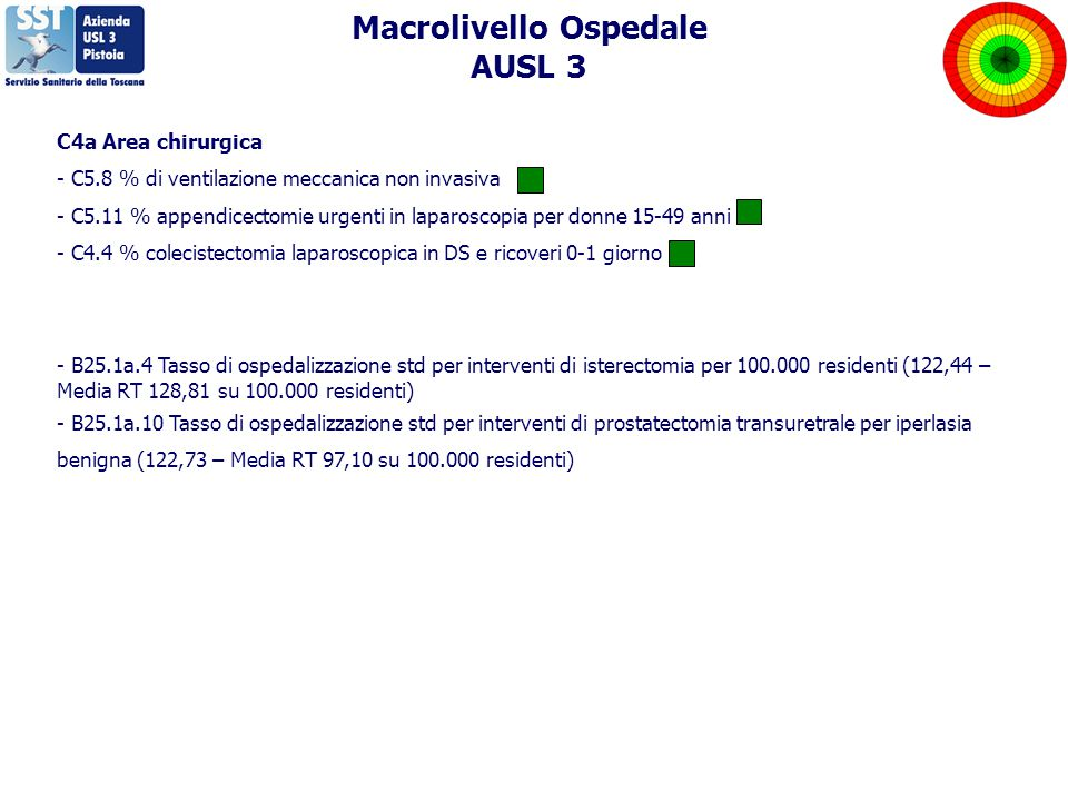 C4a Area chirurgica - C5.8 % di ventilazione meccanica non invasiva - C5.11 % appendicectomie urgenti in laparoscopia per donne 15-49 anni - C4.4 % colecistectomia laparoscopica in DS e ricoveri 0-1 giorno - B25.1a.4 Tasso di ospedalizzazione std per interventi di isterectomia per 100.000 residenti (122,44 – Media RT 128,81 su 100.000 residenti) - B25.1a.10 Tasso di ospedalizzazione std per interventi di prostatectomia transuretrale per iperlasia benigna (122,73 – Media RT 97,10 su 100.000 residenti) Macrolivello Ospedale AUSL 3