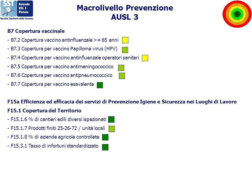 B7 Copertura vaccinale - B7.2 Copertura vaccino antinfluenzale >= 65 anni - B7.3 Copertura per vaccino Papilloma virus (HPV) - B7.4 Copertura per vaccino antinfluenzale operatori sanitari - B7.5 Copertura per vaccino antimeningococcico - B7.6 Copertura per vaccino antipneumococcico - B7.7 Copertura per vaccino esavalente F15a Efficienza ed efficacia dei servizi di Prevenzione Igiene e Sicurezza nei Luoghi di Lavoro F15.1 Copertura del Territorio - F15.1.6 % di cantieri edili diversi ispezionati - F15.1.7 Prodotti finiti 25-26-72 / unità locali - F15.1.8 % di aziende agricole controllate - F15.3.1 Tasso di infortuni standardizzato Macrolivello Prevenzione AUSL 3