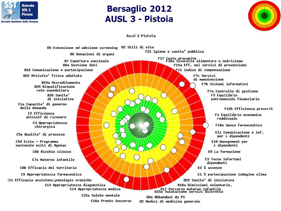 Bersaglio 2012 AUSL 3 - Pistoia