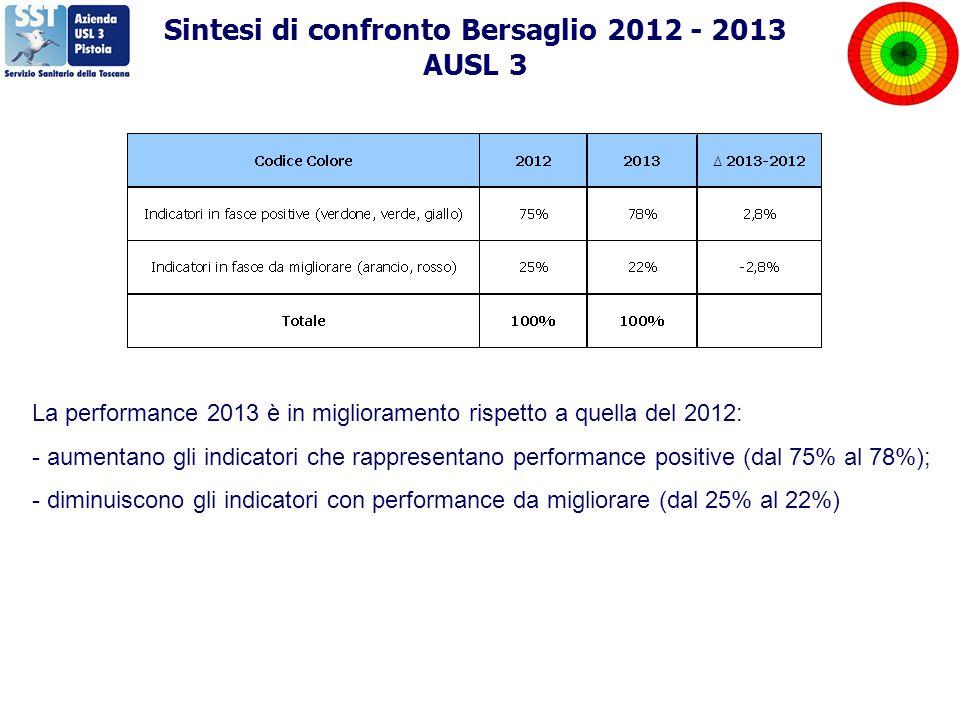 Sintesi di confronto Bersaglio 2012 - 2013 AUSL 3 La performance 2013 è in miglioramento rispetto a quella del 2012: - aumentano gli indicatori che rappresentano performance positive (dal 75% al 78%); - diminuiscono gli indicatori con performance da migliorare (dal 25% al 22%)