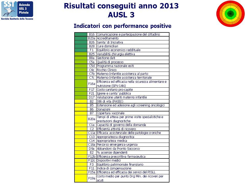 Risultati conseguiti anno 2013 AUSL 3 Indicatori con performance positive