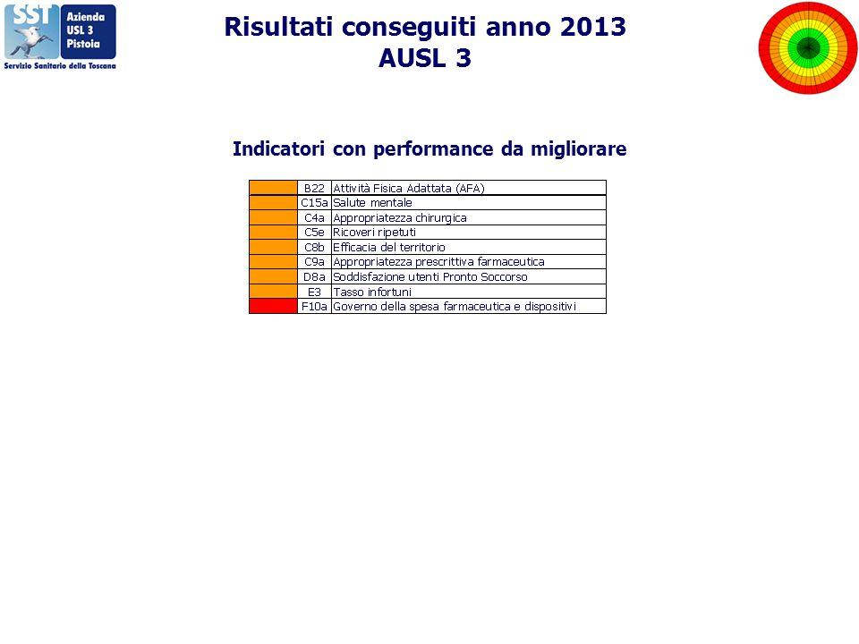 Risultati conseguiti anno 2013 AUSL 3 Indicatori con performance da migliorare