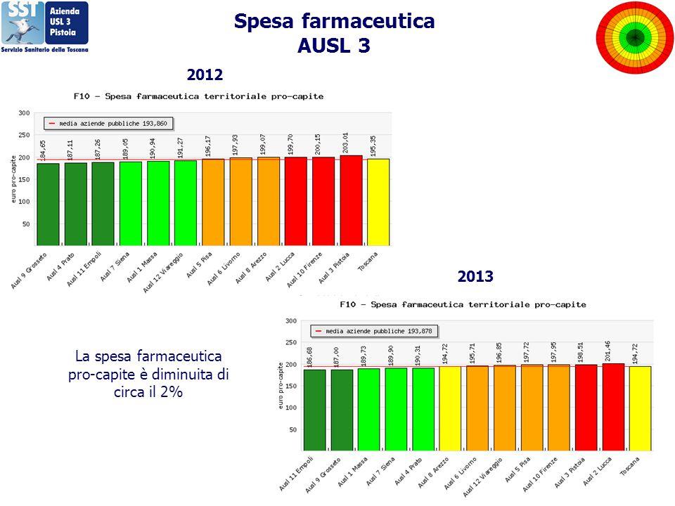 Spesa farmaceutica AUSL 3 2012 2013 La spesa farmaceutica pro-capite è diminuita di circa il 2%