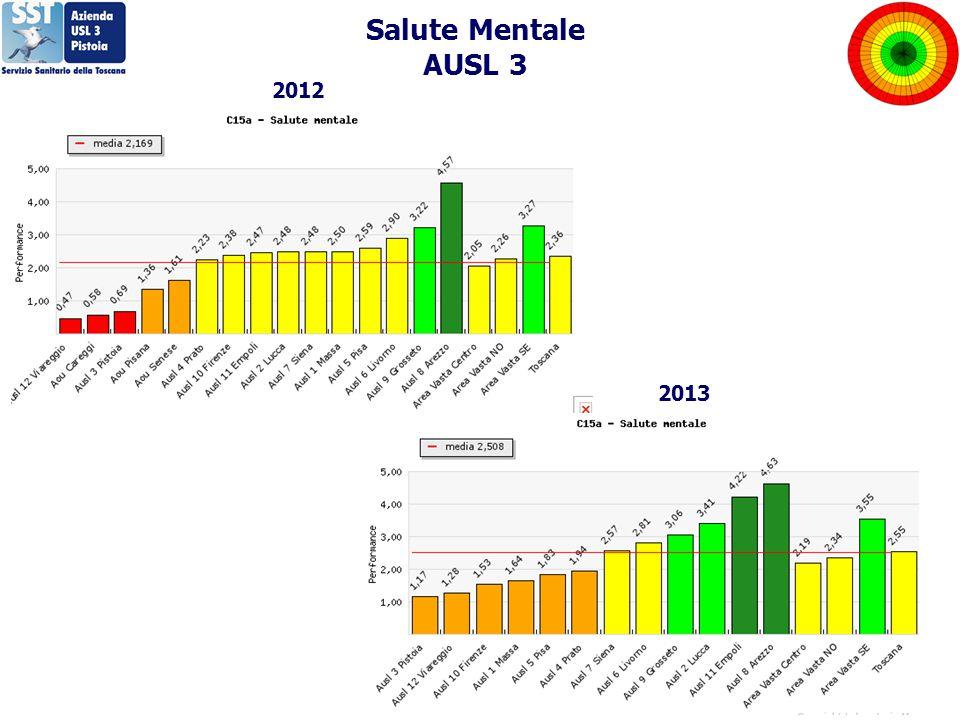 Salute Mentale AUSL 3 2012 2013