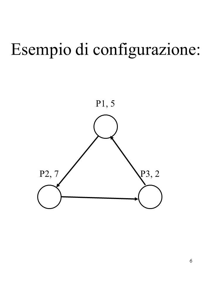 6 Esempio di configurazione: P1, 5 P2, 7P3, 2